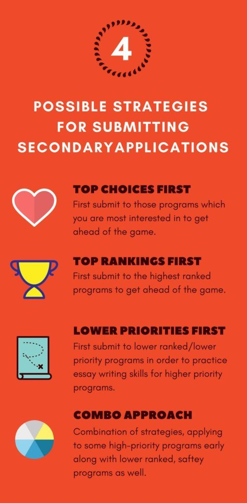 Infographic 4 Strategies for Submitting Secondaries