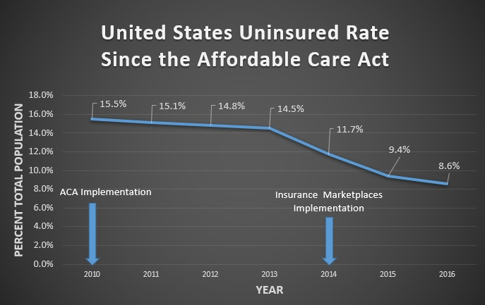 Graph showing decreasing USA uninsured rate since ACA implementation
