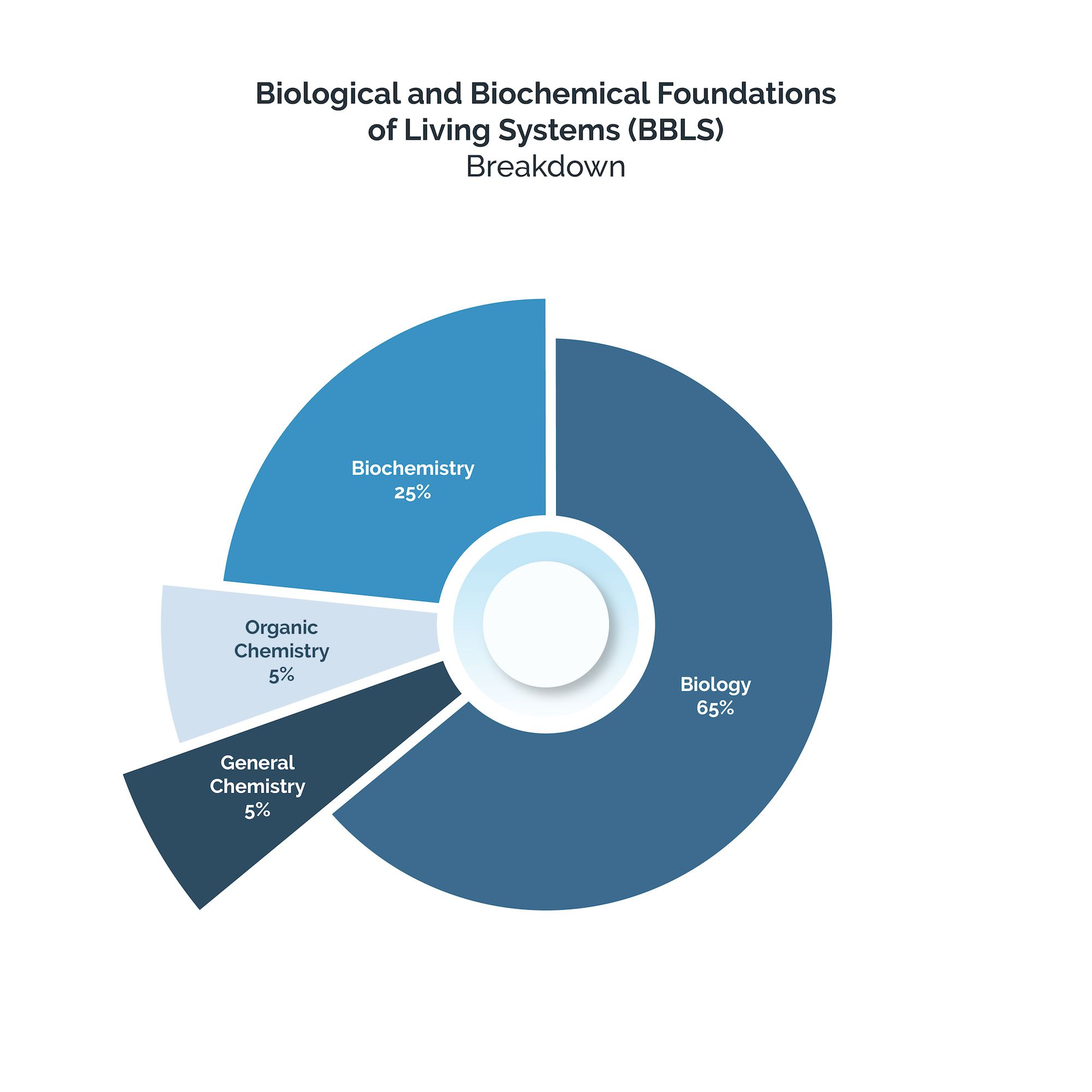 Biological and Biochemical Foundations of Living Systems