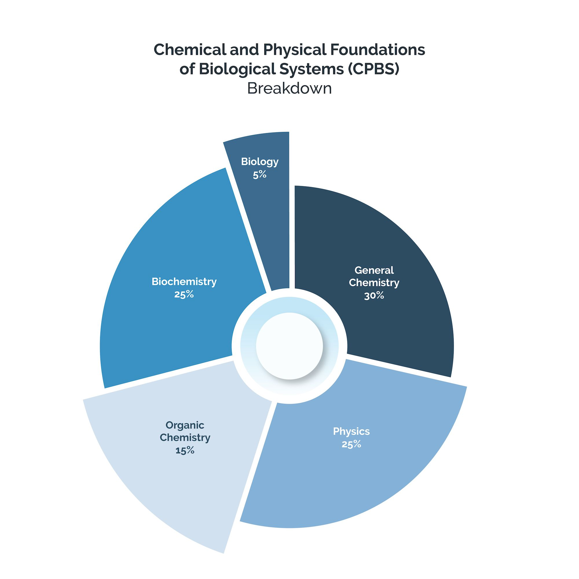 Chemical and Physical Foundations of Biological Systems