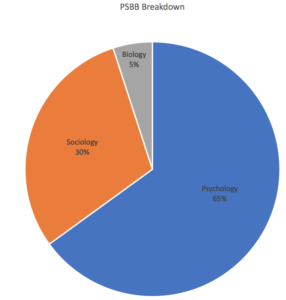 Breakdown of the PBSS section