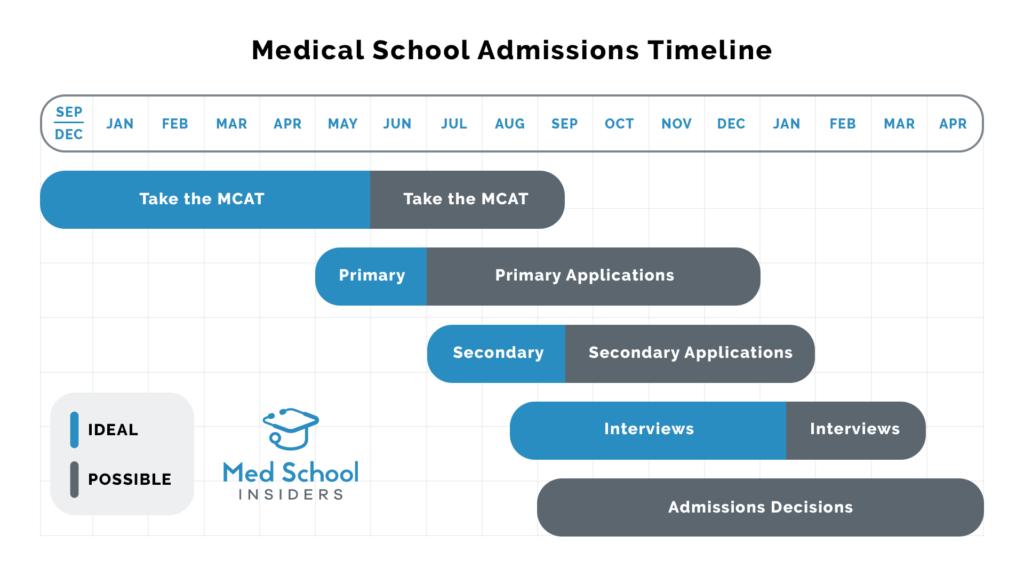 Medical School Application Timeline