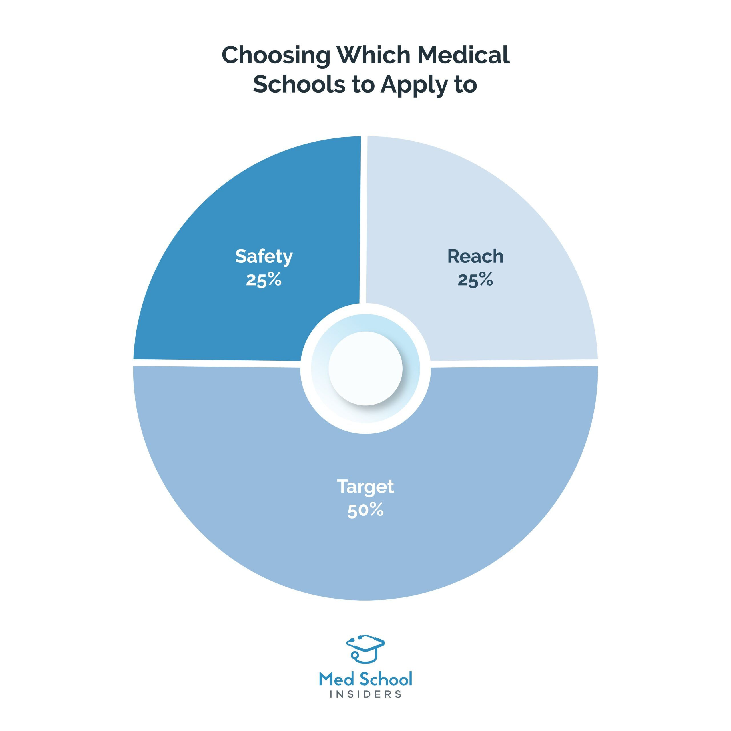 Which Medical Schools to Apply to