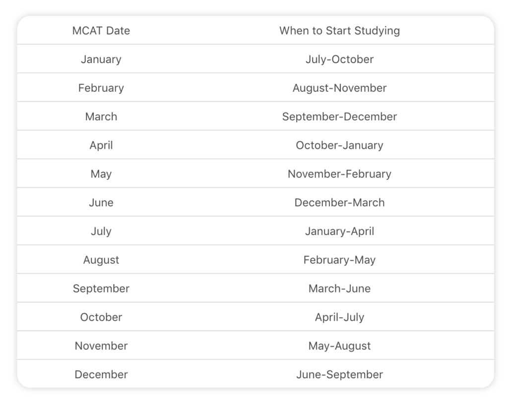 when to begin studying